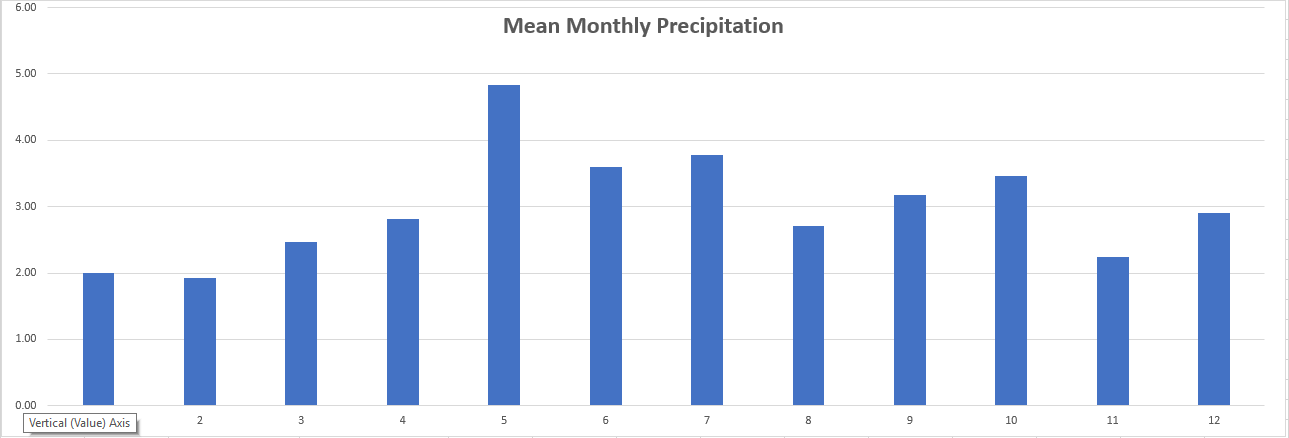 Graph of mean precipitation by month