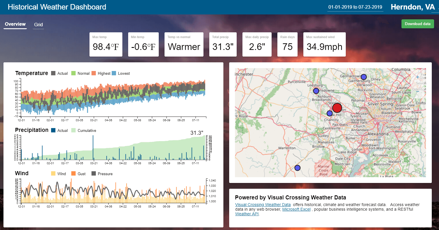 Initial Historial Weather Dashboard