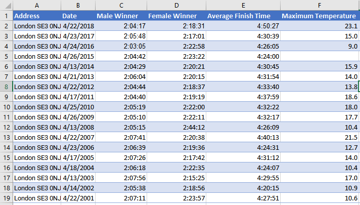 Temperatures and Past results of the London Marathon from marathonguide.com