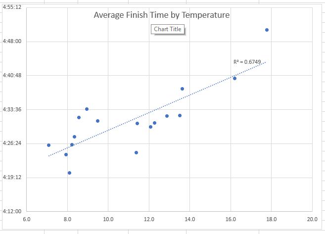 Average London Marathon Finish Time by Temperature