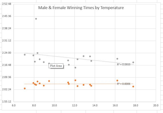 London Marathon Winning Times by Temperature
