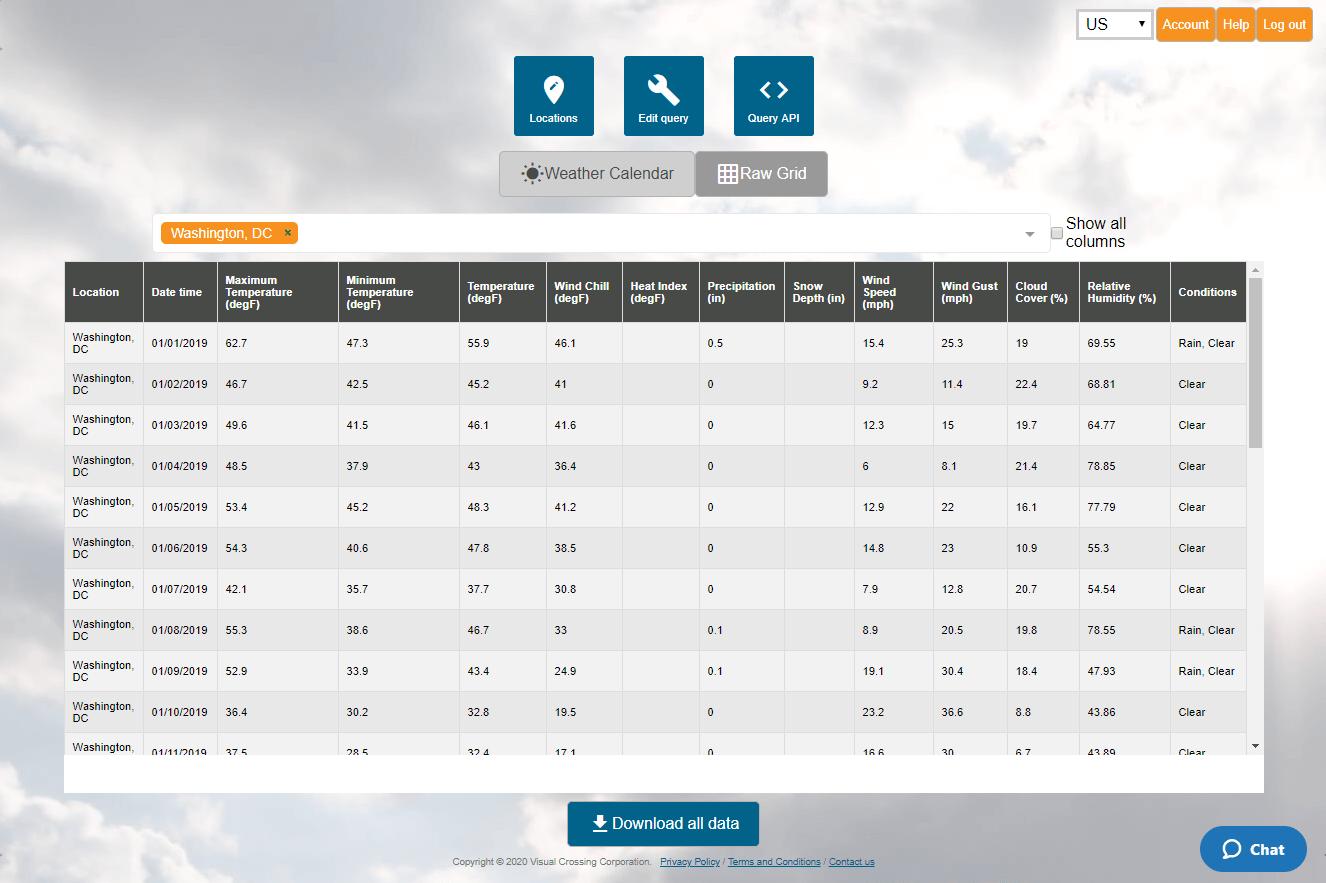 Weather data for Washington, DC