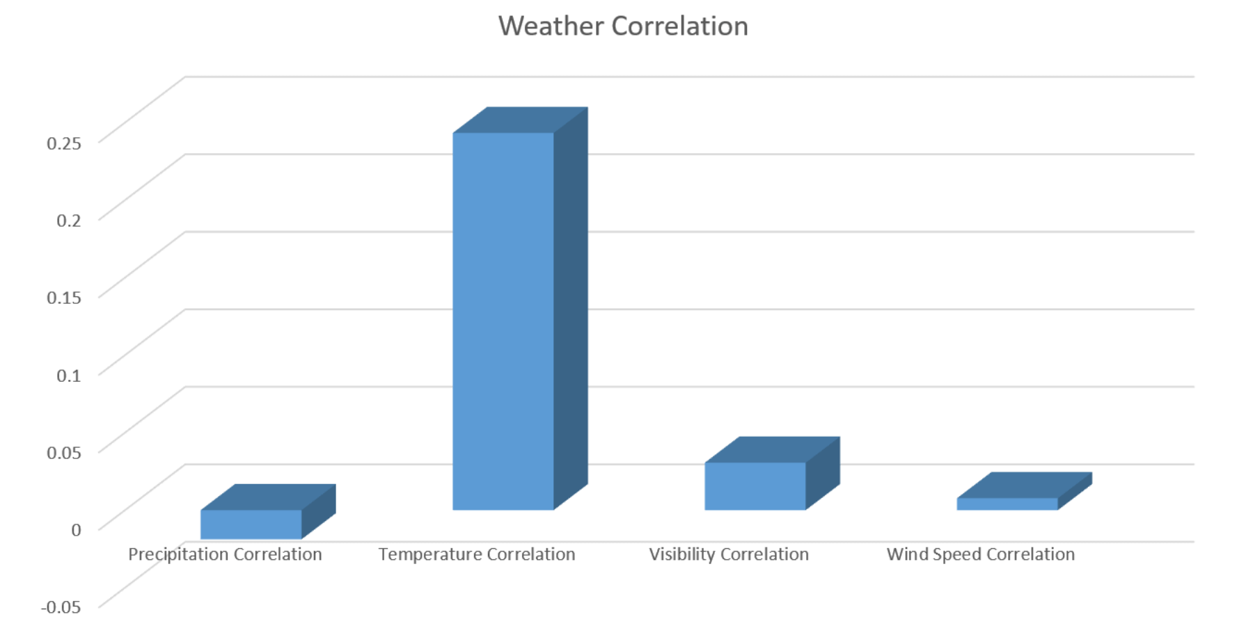 Excel's mathematical view of the weather correlations