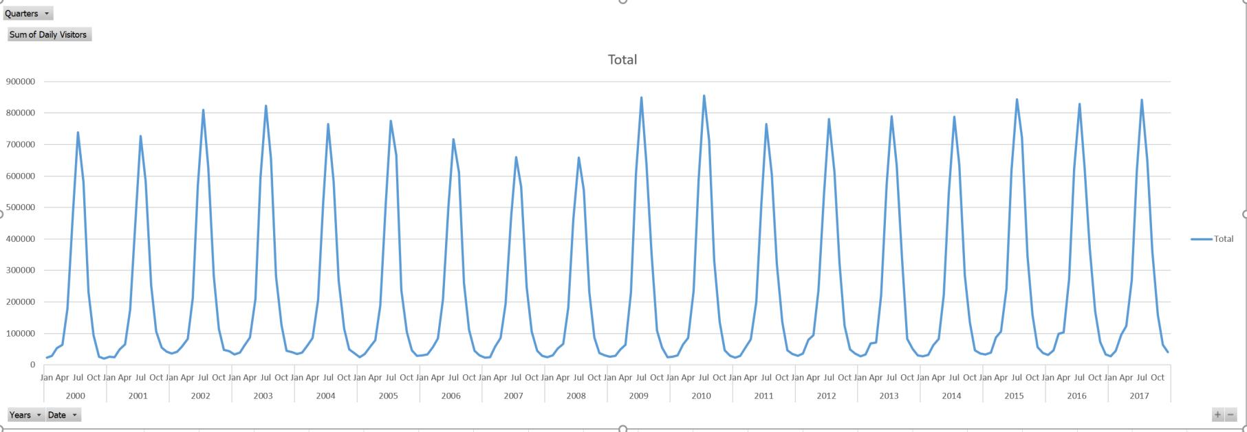 Mount Rushmore attendance data