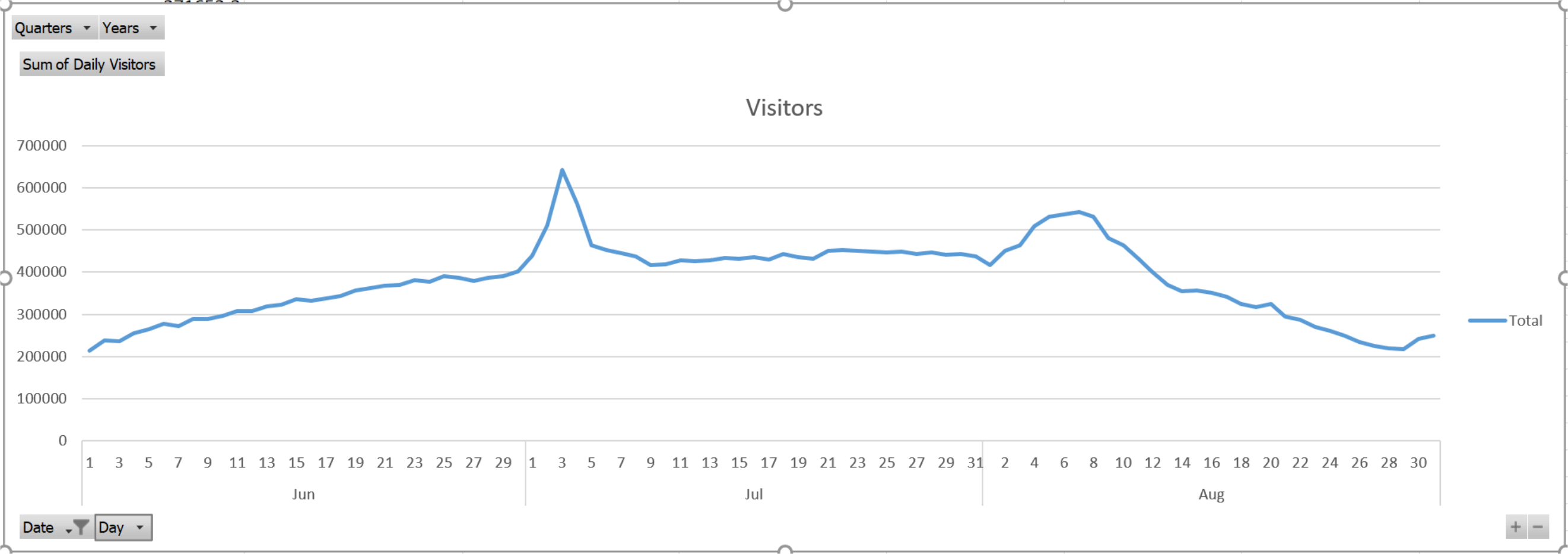 Mount Rushmore attendance data in the summer months