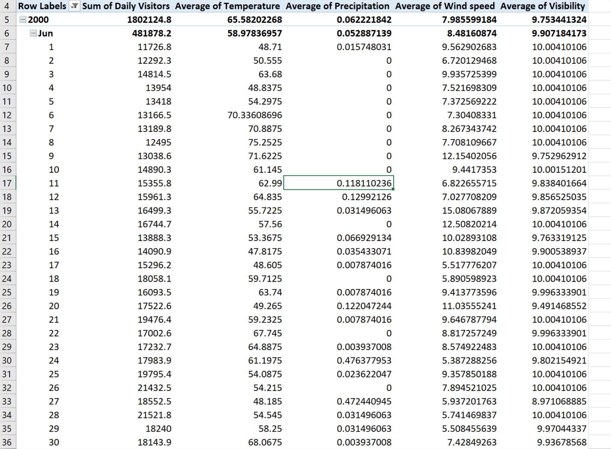 Microsoft Excel pivot table including weather metrics