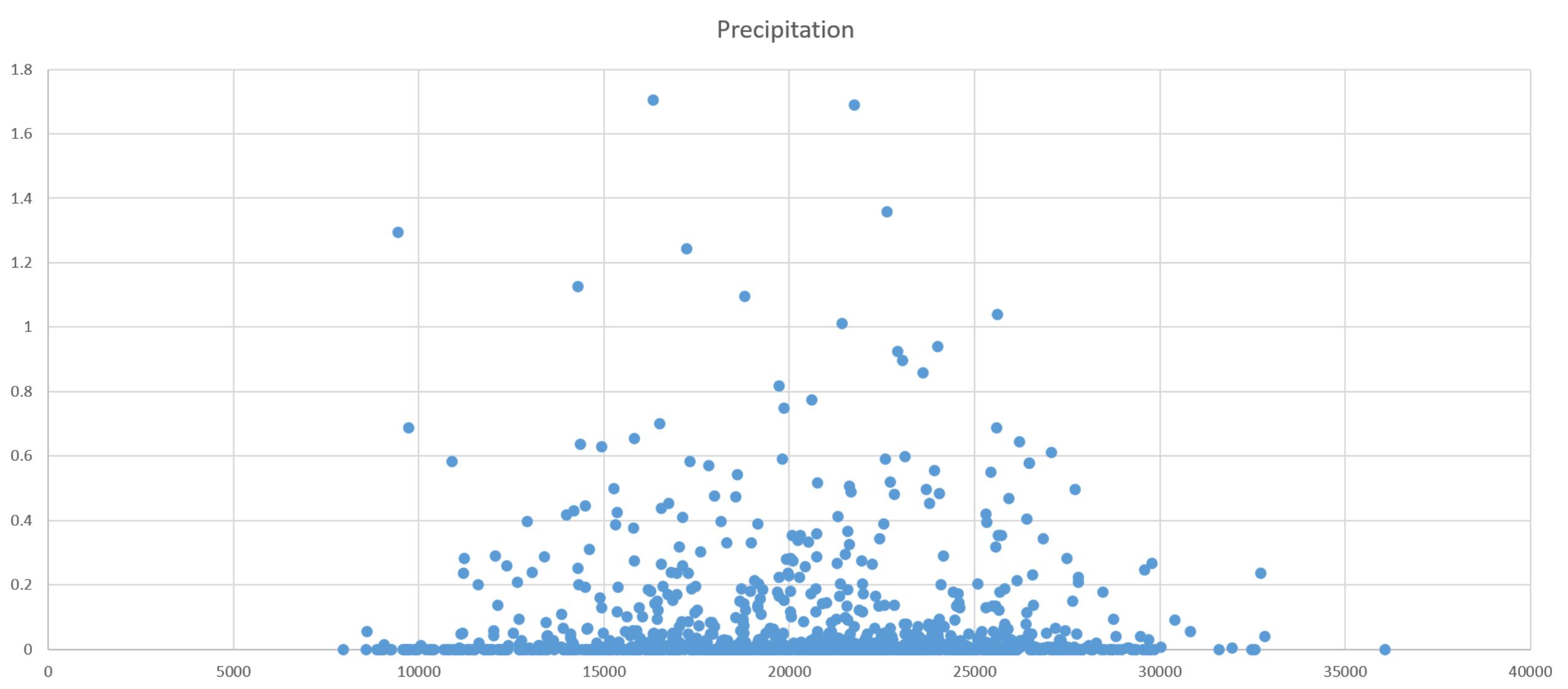 Visitors vs. Precipitation