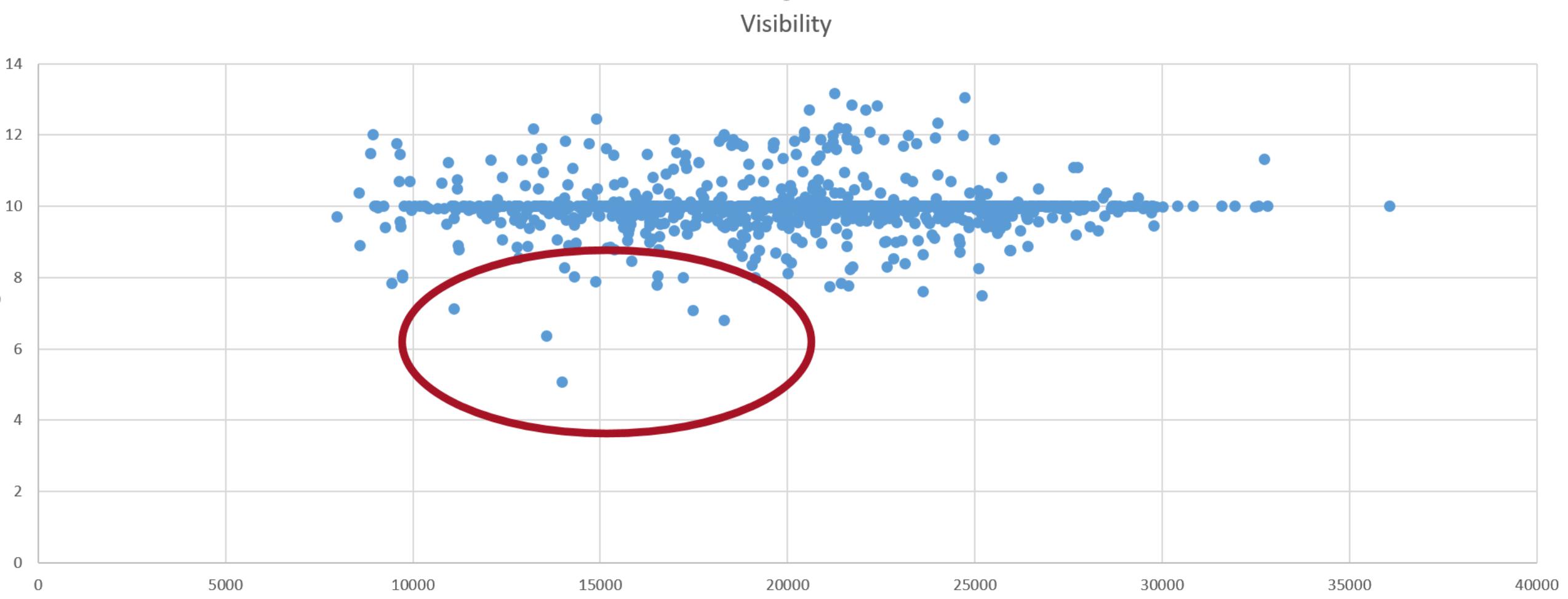 Visitors vs. Visibility