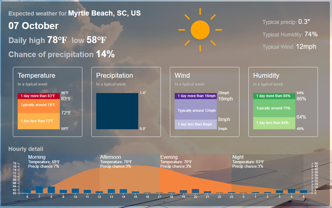 Expected weather for Myrtle Beach, South Carolina in early October