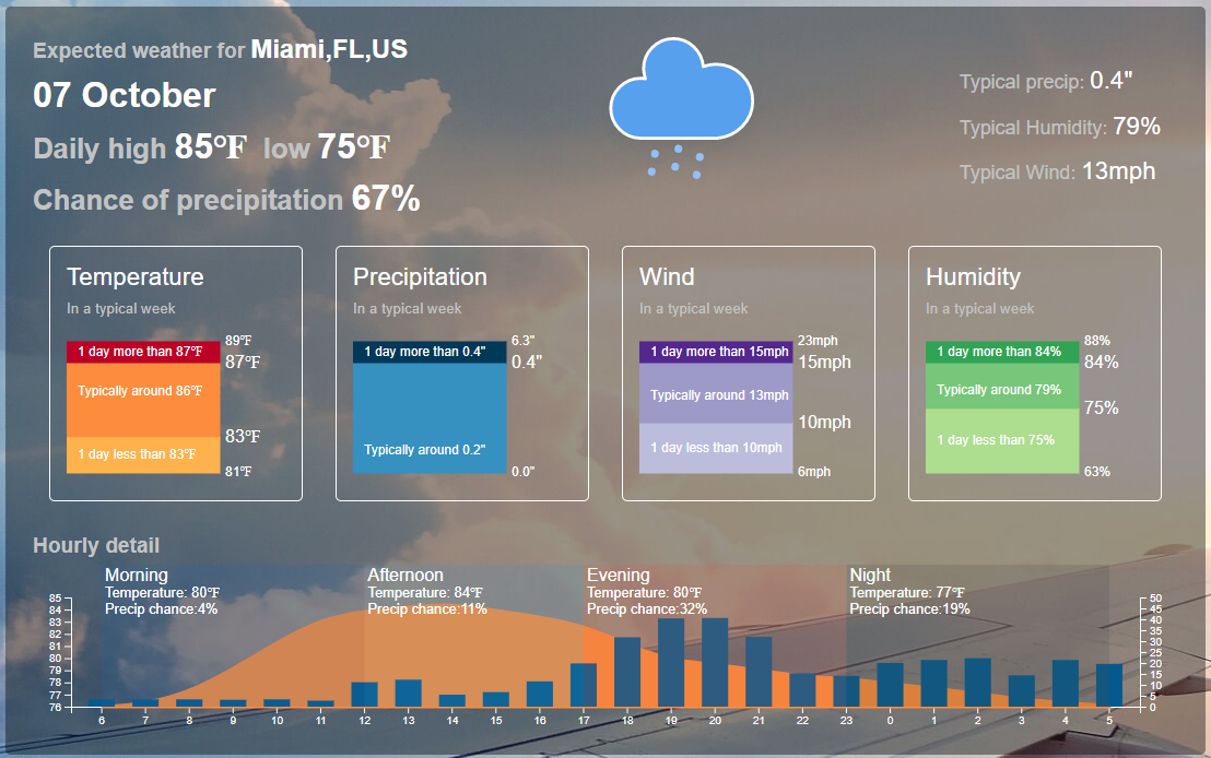Expected weather for Miami, Florida in early October