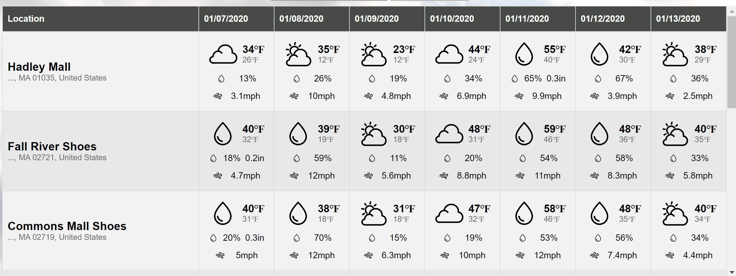 Weather forecast for the days ahead
